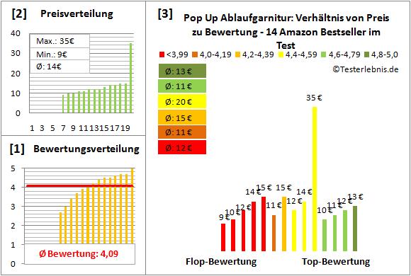 Pop-Up-Ablaufgarnitur Test Bewertung