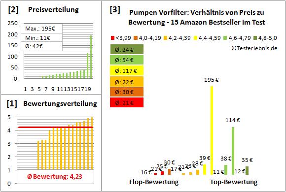 Pumpen-Vorfilter Test Bewertung
