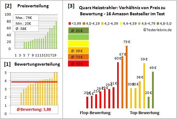 Quarz-Heizstrahler Test Bewertung
