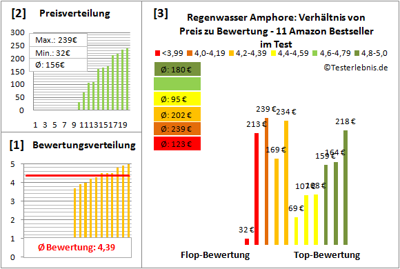Regenwasser-Amphore Test Bewertung
