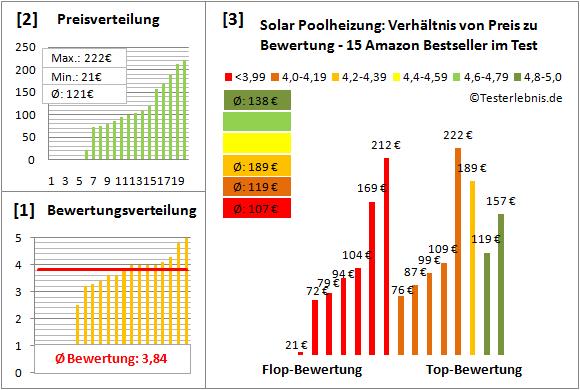 Solar-Poolheizung Test Bewertung