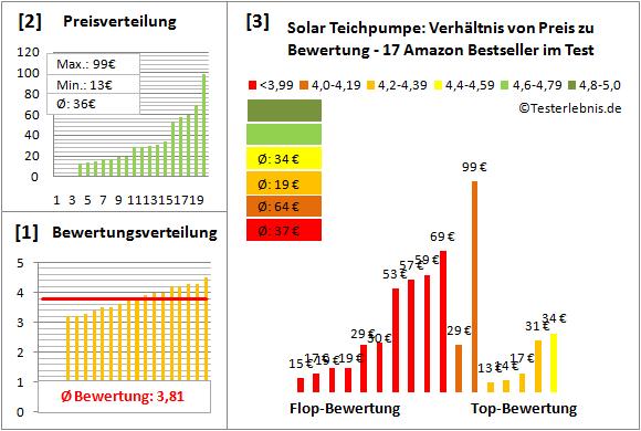 Solar-Teichpumpe Test Bewertung