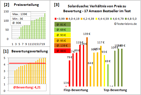 Solardusche Test Bewertung
