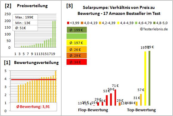 Solarpumpe Test Bewertung