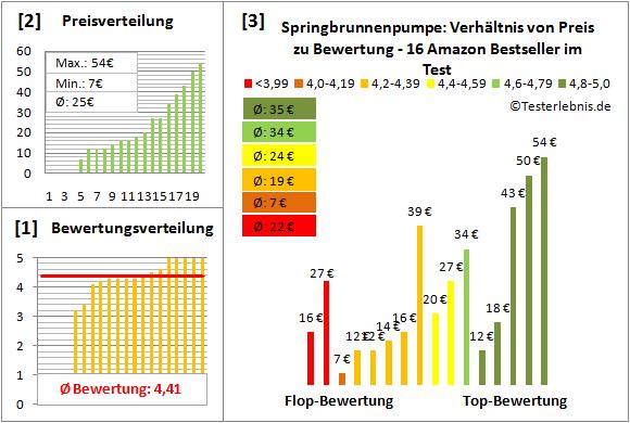 Springbrunnenpumpe Test Bewertung