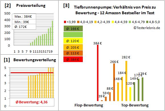Tiefbrunnenpumpe Test Bewertung