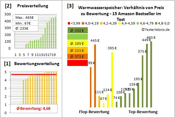 Warmwasserspeicher Test Bewertung