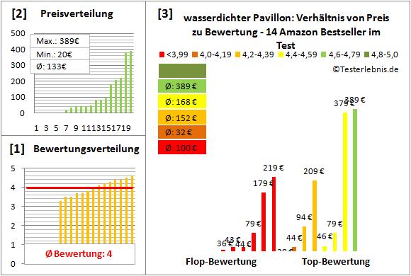 wasserdichter-Pavillon Test Bewertung