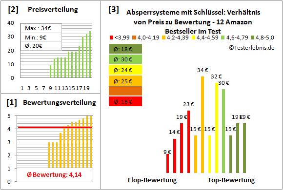 Absperrsysteme-mit-Schluessel Test Bewertung