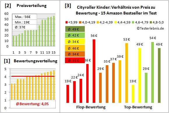 Cityroller-Kinder Test Bewertung