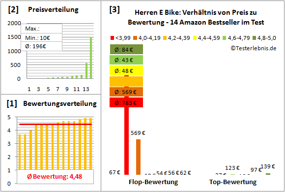 Herren-E-Bike Test Bewertung