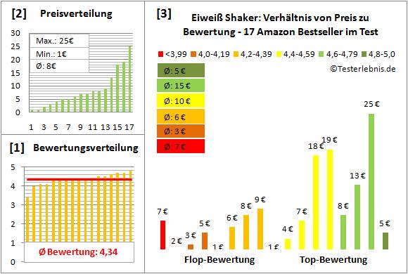 Eiweiss-Shaker Test Bewertung