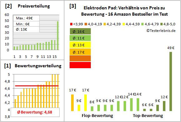 Elektroden-Pad Test Bewertung