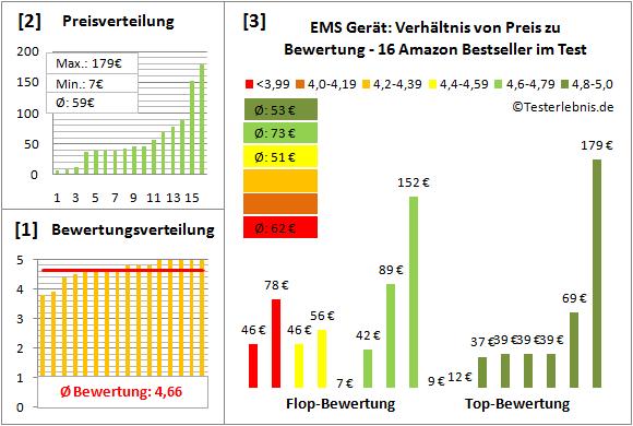EMS-Geraet Test Bewertung