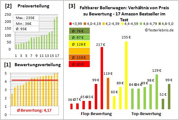 Faltbarer-Bollerwagen Test Bewertung