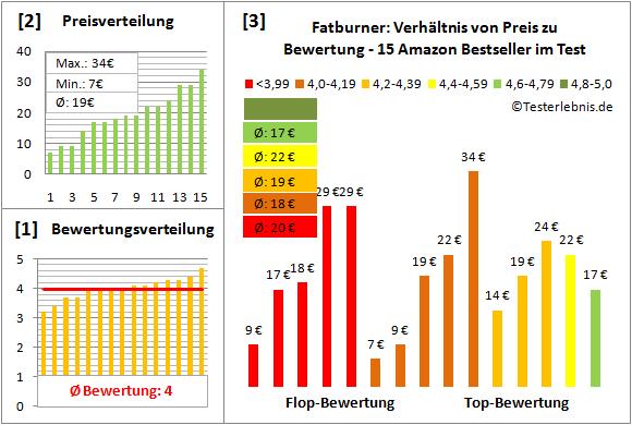 Fatburner Test Bewertung