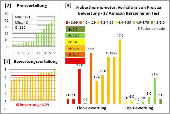 Fieberthermometer Test Bewertung