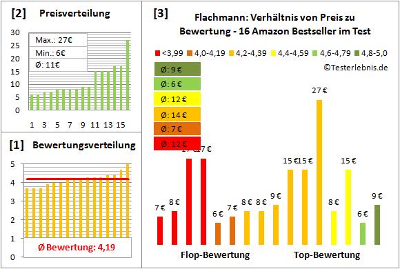 Flachmann Test Bewertung