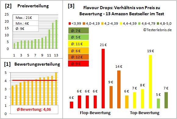 Flavour-Drops Test Bewertung