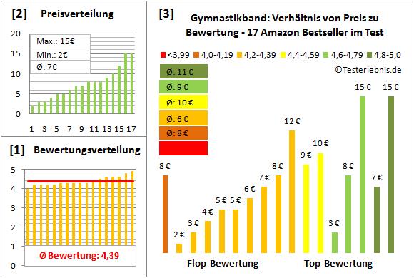 Gymnastikband Test Bewertung