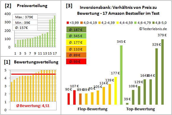 Inversionsbank Test Bewertung