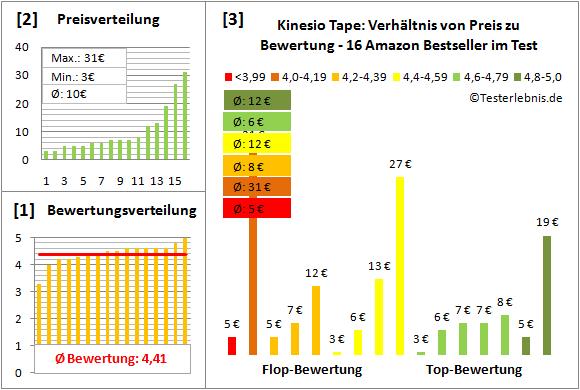 Kinesio-Tape Test Bewertung