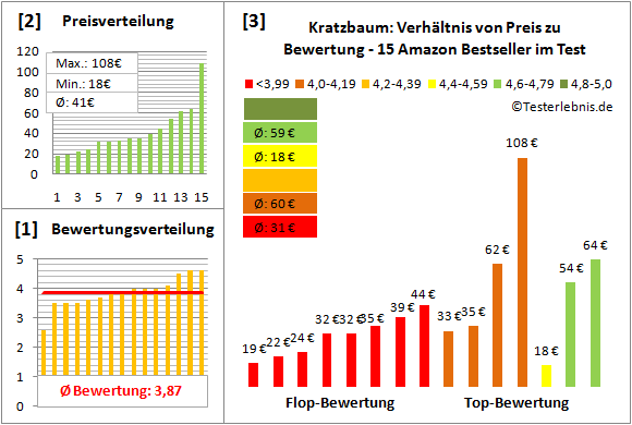Kratzbaum Test Bewertung