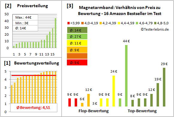 Magnetarmband Test Bewertung