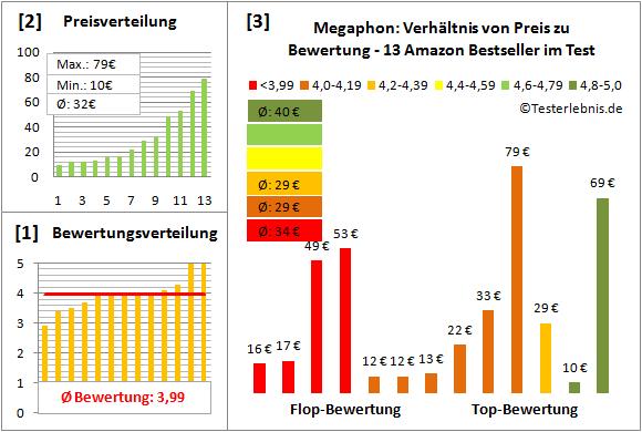 Megaphon Test Bewertung