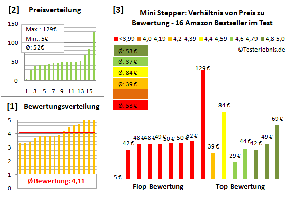 Mini-Stepper Test Bewertung