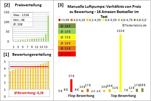 Manuelle-Luftpumpe Test Bewertung