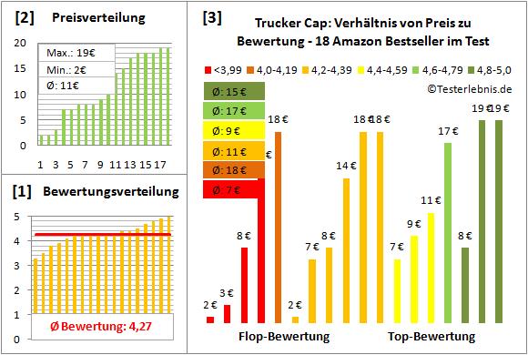 Trucker-Cap Test Bewertung