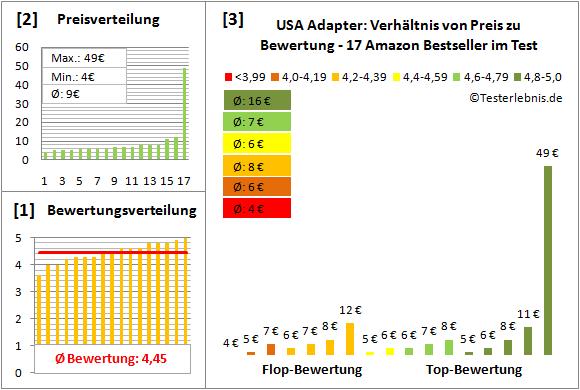 USA-Adapter Test Bewertung