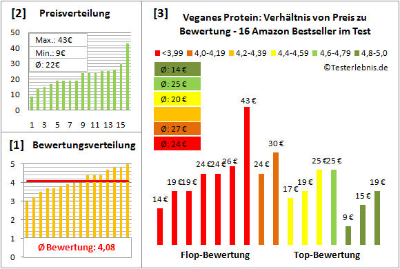 Veganes-Protein Test Bewertung