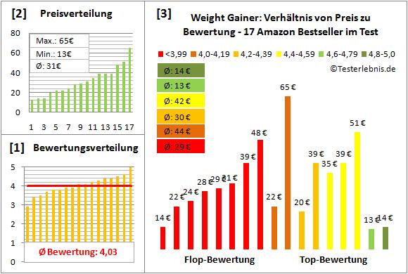 Weight-Gainer Test Bewertung