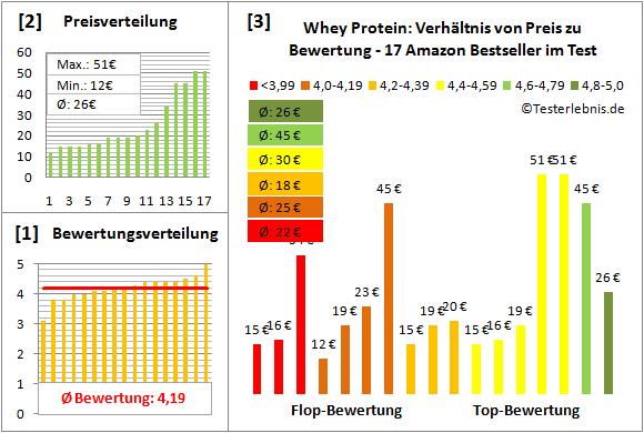 Whey-Protein Test Bewertung