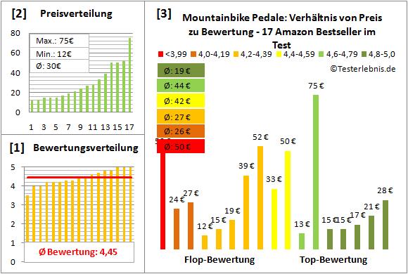 Mountainbike-Pedale Test Bewertung