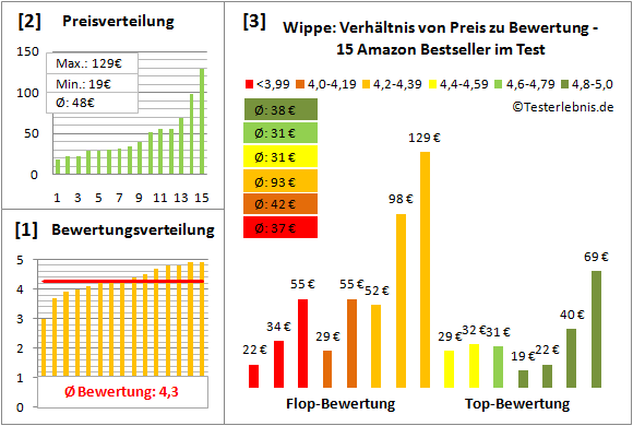 Wippe Test Bewertung