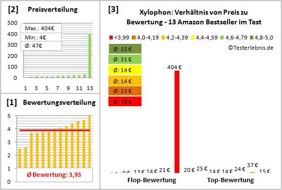 Xylophon Test Bewertung