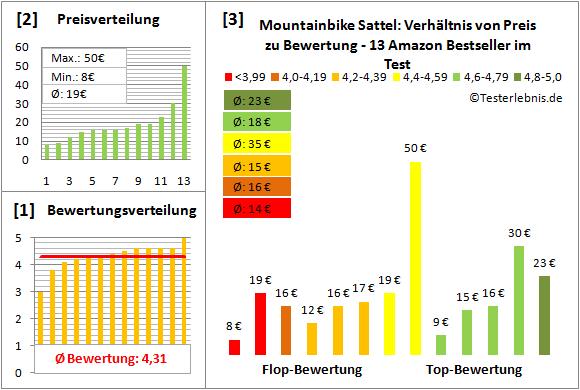 Mountainbike-Sattel Test Bewertung