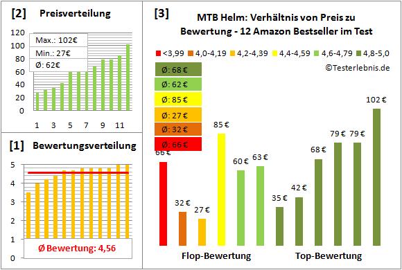 MTB-Helm Test Bewertung