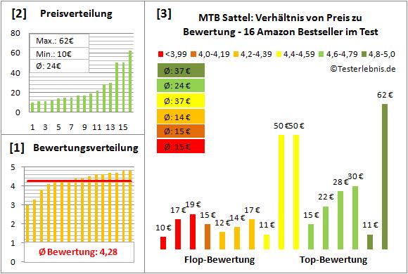 MTB-Sattel Test Bewertung