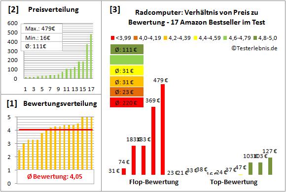 Radcomputer Test Bewertung