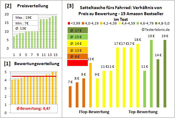 Satteltasche-fuers-Fahrrad Test Bewertung