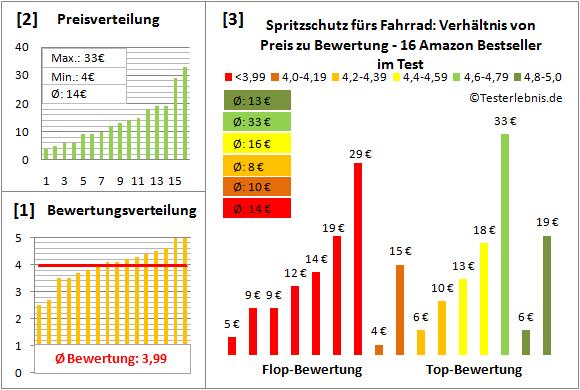 Spritzschutz-fuers-Fahrrad Test Bewertung