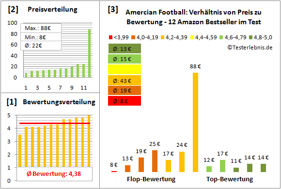 Amercian-Football Test Bewertung
