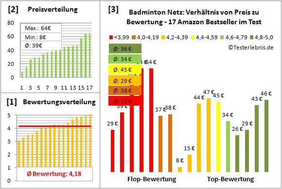 Badminton-Netz Test Bewertung
