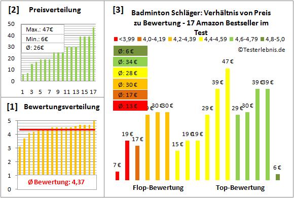 Badminton-Schlaeger Test Bewertung