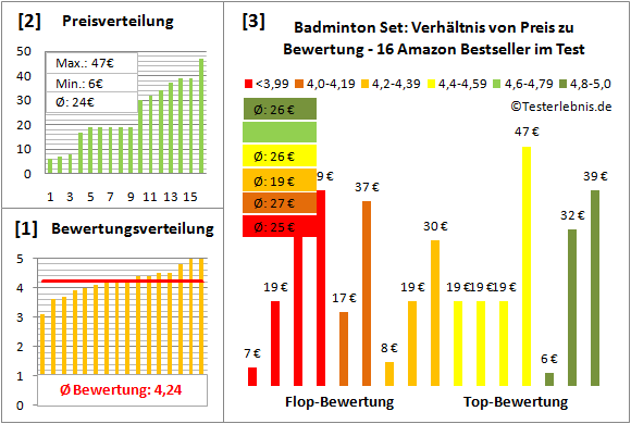 Badminton-Set Test Bewertung