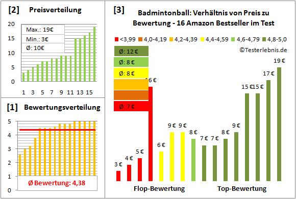 Badmintonball Test Bewertung